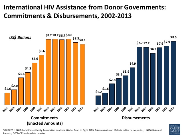Kaiser Family Foundation, International AIDS Assistance 2013